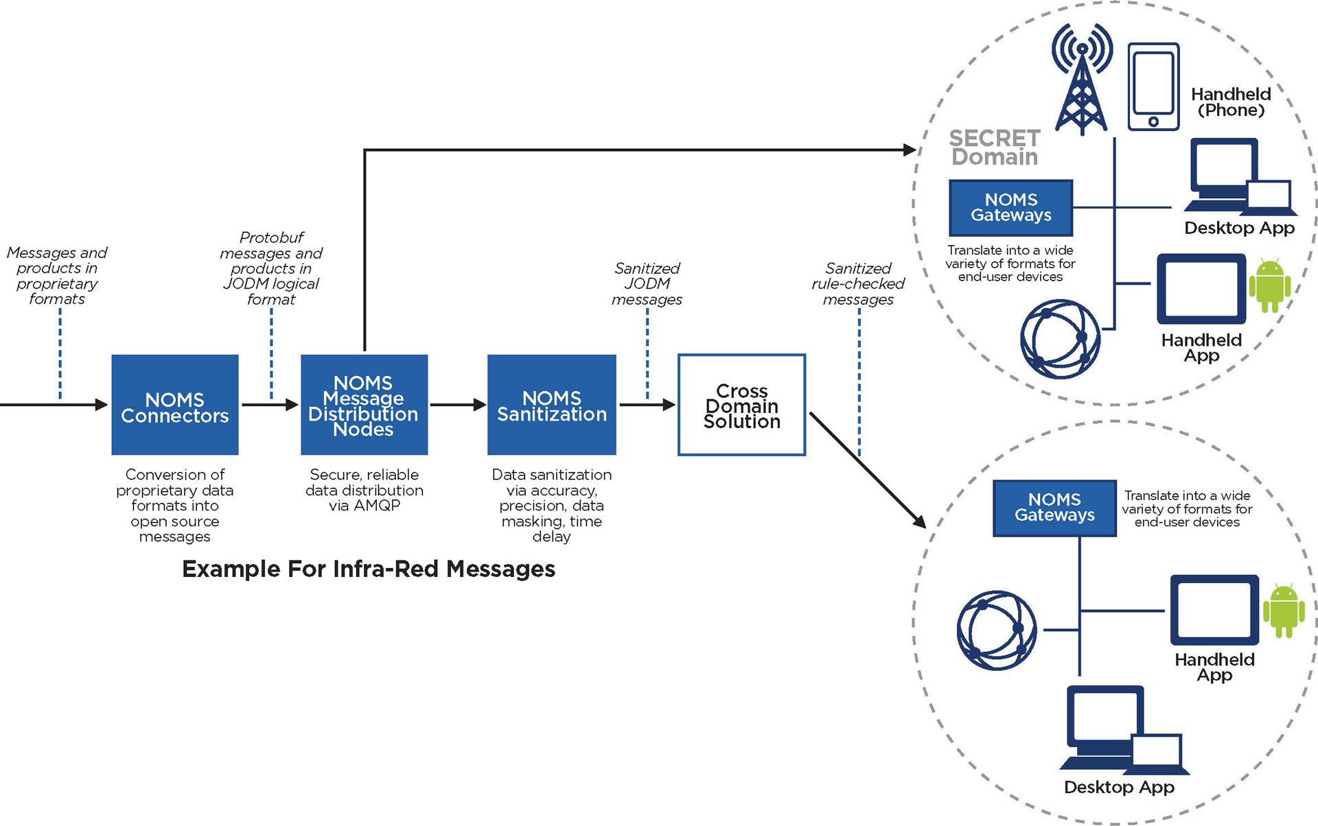NOMS Platform Components